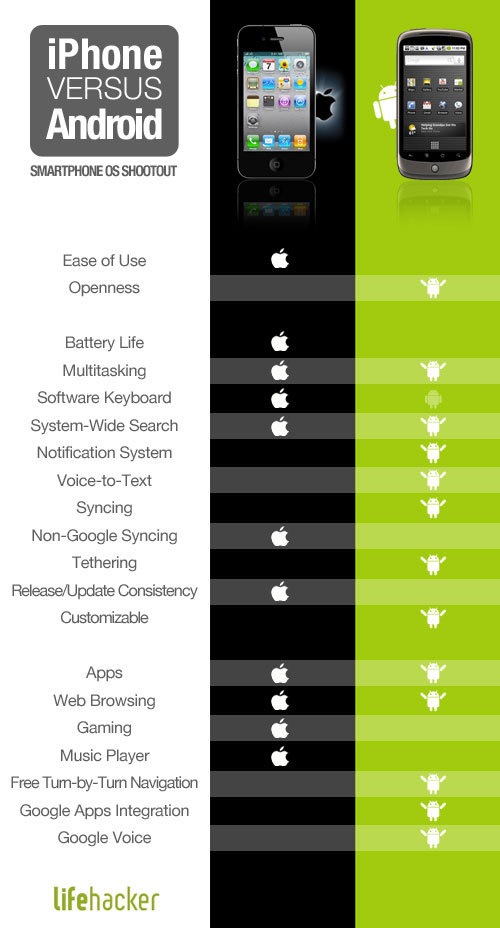 iphone versus android major differences and similarities between android and 12427