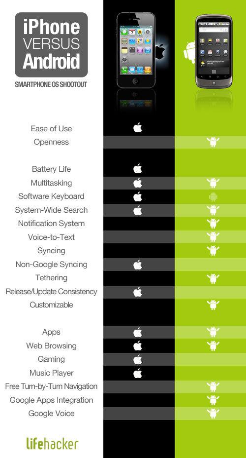 Iphone Versus Android Phone
