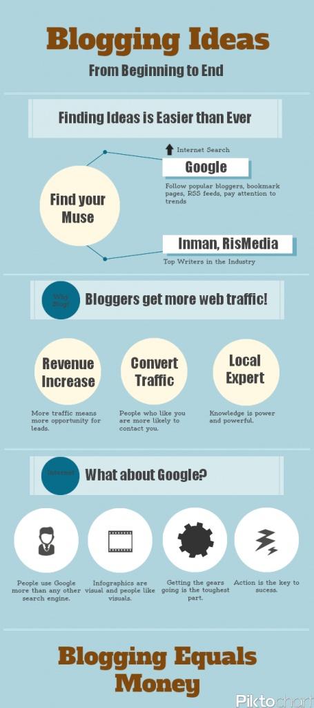 Blogging Ideas Infographic