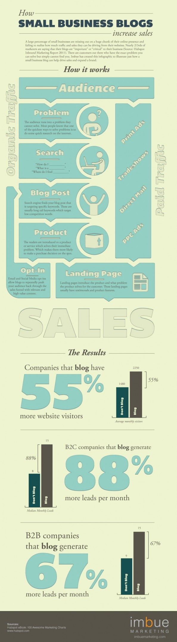 Increase your Business Sales with Blogging Infographic
