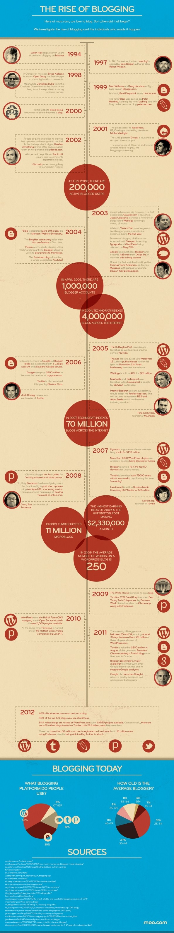 The Rise of Blogging Infographic