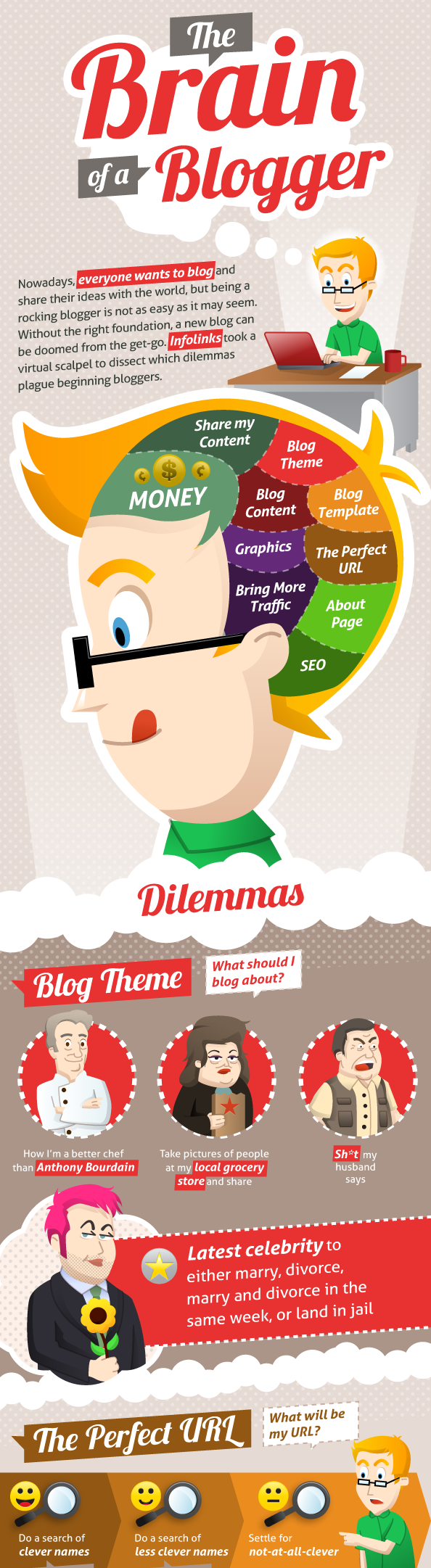 the brain of a blogger infographic
