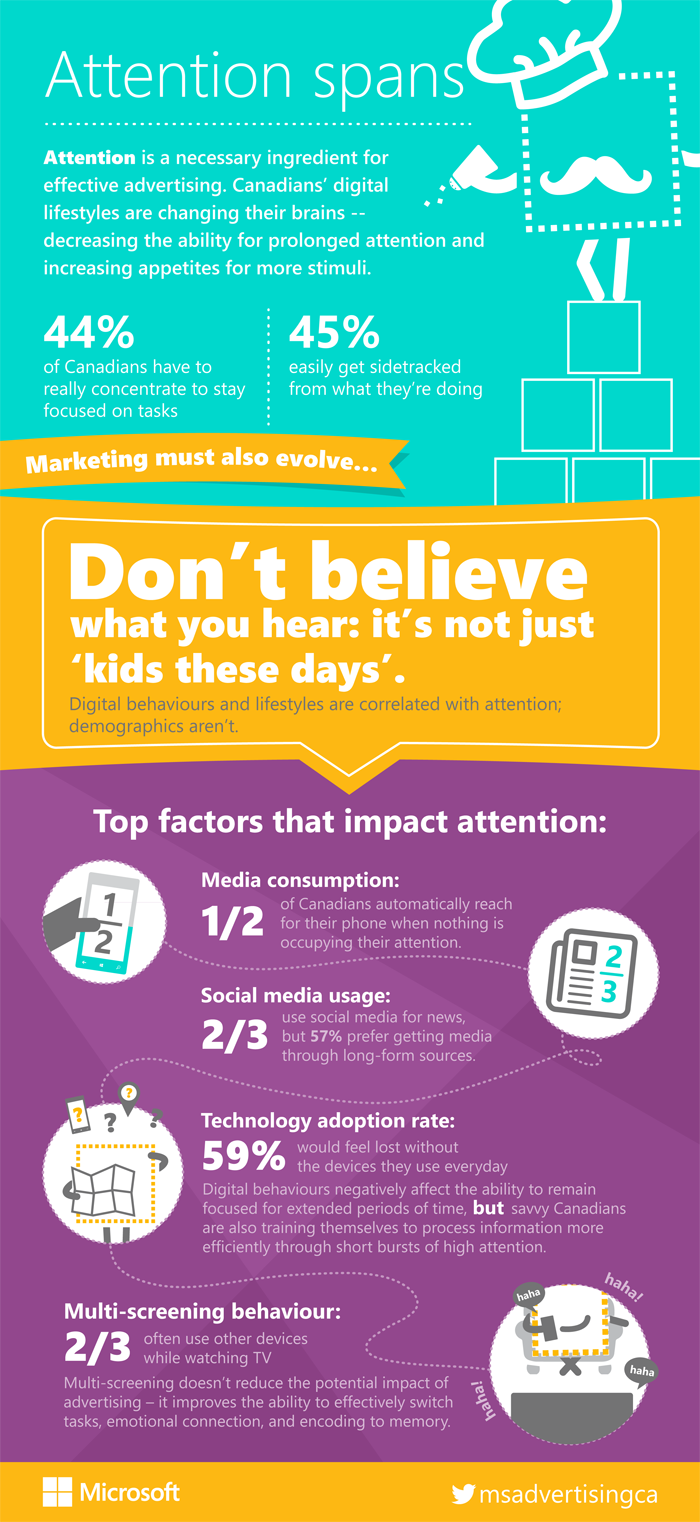Microsoft-Attention-Spans-Infograph 2